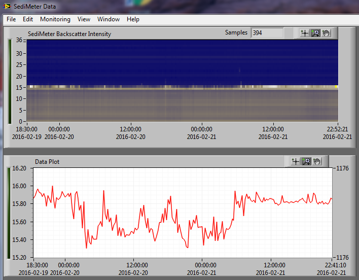 Two days of recordings of turbidity (top) and the interpreted level (bottom).